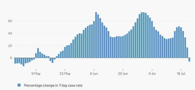 A graph showing how COVID-19 cases in England escalated during the Euros and then fell
