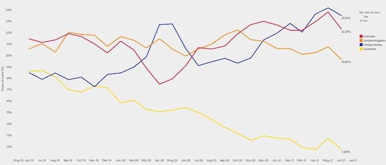chart showing share of international education market demand for Australia, Canada, United KIngdom and United States