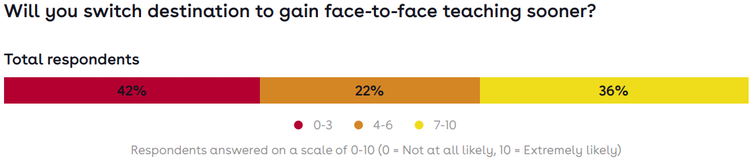 Chart showing students' willingness to switch destination to gain access to face-to-face teaching sooner