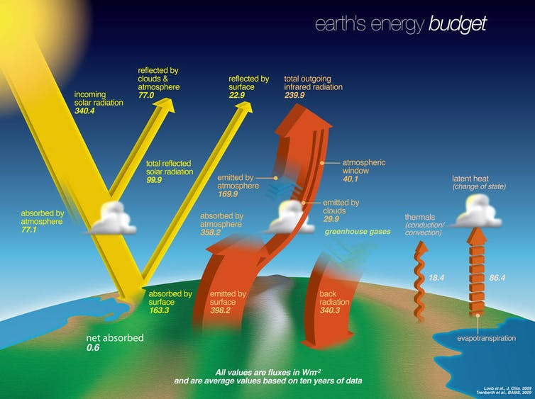 Illustration of how energy flows to Earth's surface and away from it.