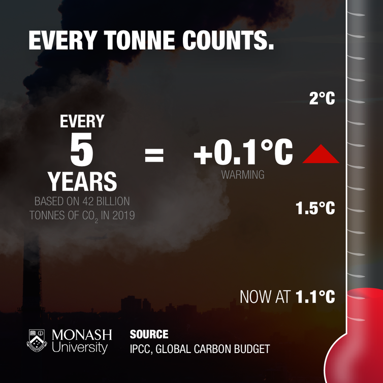 Thermometer on the right marks increments of 0.1 °C, with 1.1 °C (the current warming level, 1.5°C and 2°C highlighted. Infographic equates 5 years of global emissions at the 2019 rate or 42 billion tonnes of CO2 to 0.1 °C of warming.