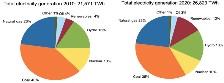 Total electricity generation 2020 vs 2010