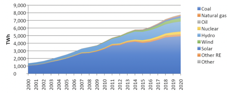 Graph of electricity generation in China over time