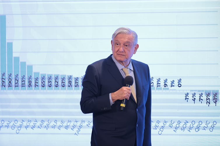 Mexican President Andrés Manuel López Obrador, maskless, stands in front of a graph of COVID-19 cases in Mexico