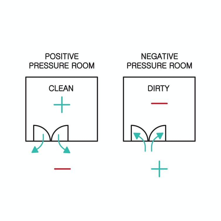 Images showing air flows in positive and negative pressure rooms