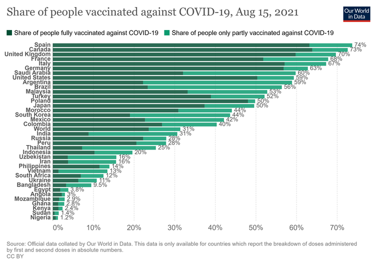 A bar chart showing vaccine coverage in various countries, with the UK having the third highest coverage of the countries pictured