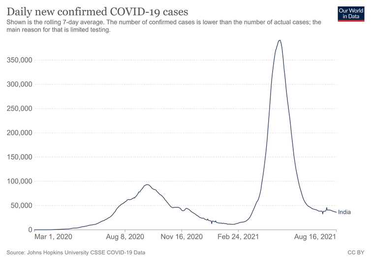 A graph showing India's COVID cases since the start of the pandemic