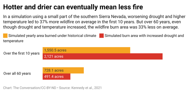 A bar graph showing the simulated yearly area burned under historical climate temperature and the simulated burn area with increased drought and temperature. One bar graph is over a period of the first 10 years and the other is over all 60 years.