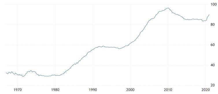 Consumer debt as a% of GDP