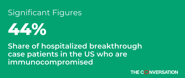 Green background with white text noting that 44% is the share of hospitalized breakthrough case patients in the US who are immunocompromised