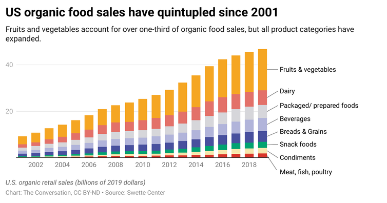 A graph showing organic retail sails from 2001 to 2018. It is broken down to show the different kinds of organic foods that people were purchasing.