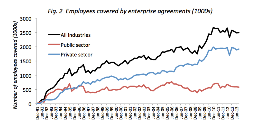 Enterprise bargaining no great problem but no panacea either these figures hide a more significant trend an increasing proportion of enterprise agreements are now made without any negotiations with unions or without platinumwayz