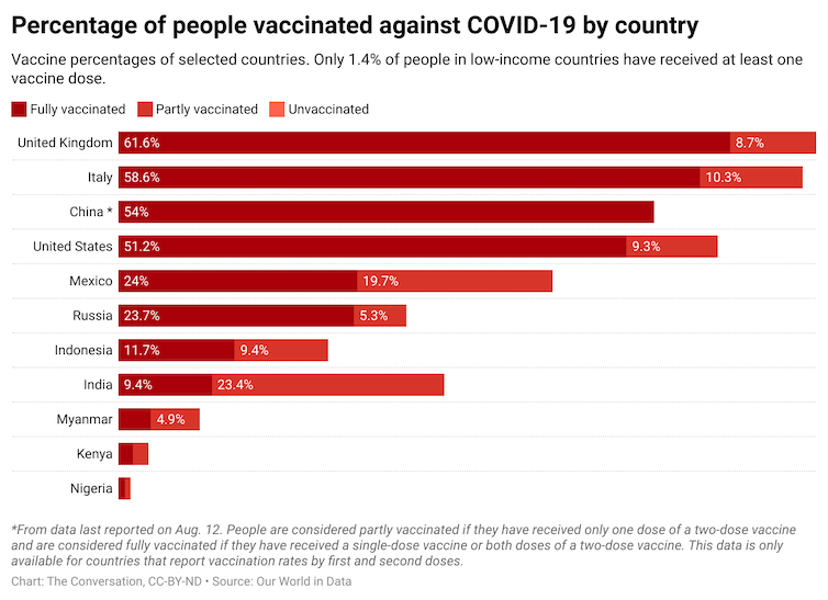 A bar graph showing the percentage of people vaccinated against COVID-19 by country. Each country's bar is broken down to show the fully vaccinated, partly vaccinated and unvaccinated.