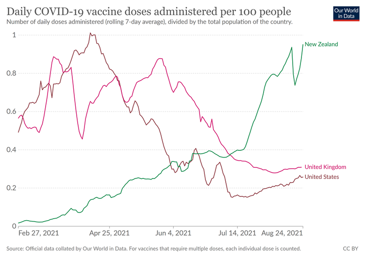 Graph of daily vaccine doses, per 100 people