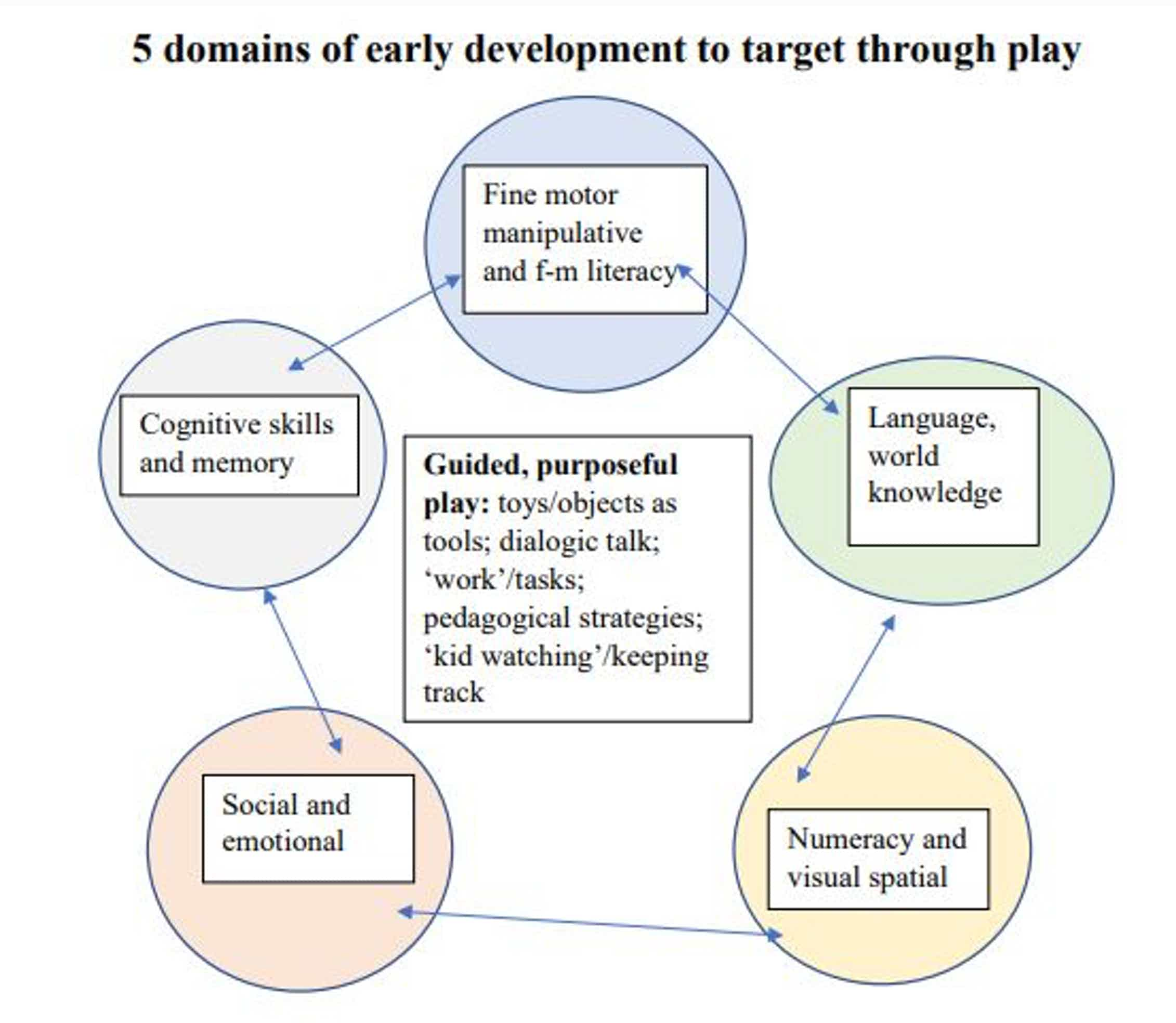 Chart showing different areas of child development including numeracy and spatial recognition; fine motor skills; language and word knowledge; cognitive skills and memory; social and emotional learning.