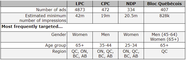 Summary Stats about Facebook's Political Ads by the different parties between August 15-28, 2021