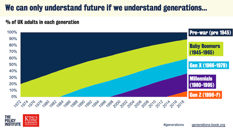 The changing generational balance of the UK.