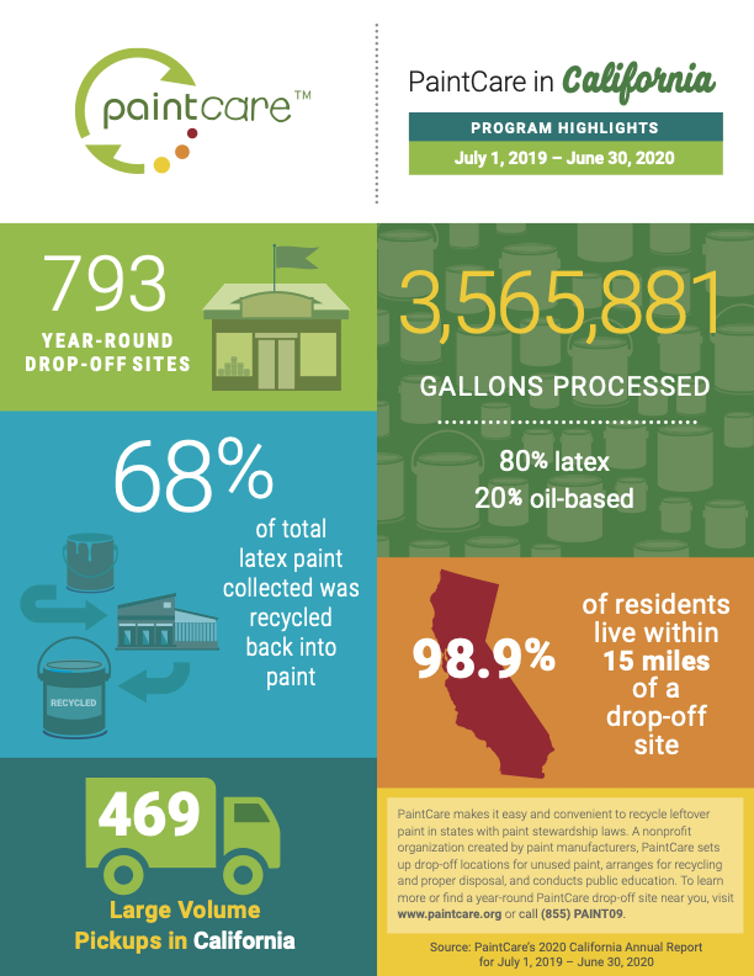 Infographic on paint recycling in California.
