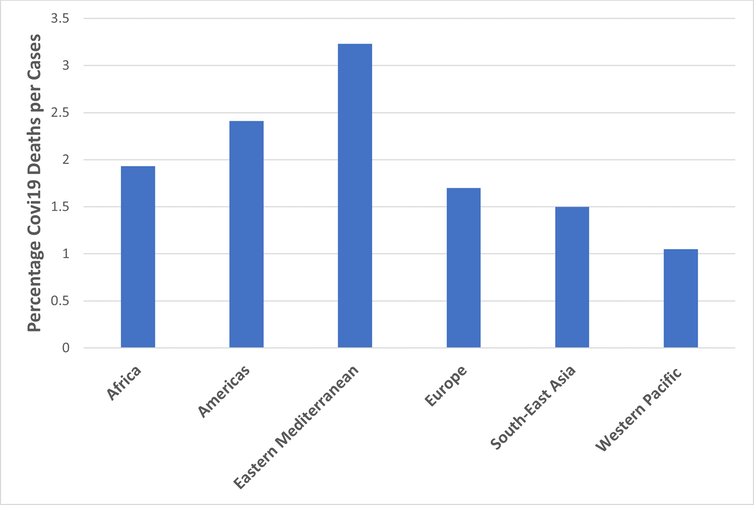 Graph showing the percentage of deaths relative to case numbers in a variety of regions representing 222 countries