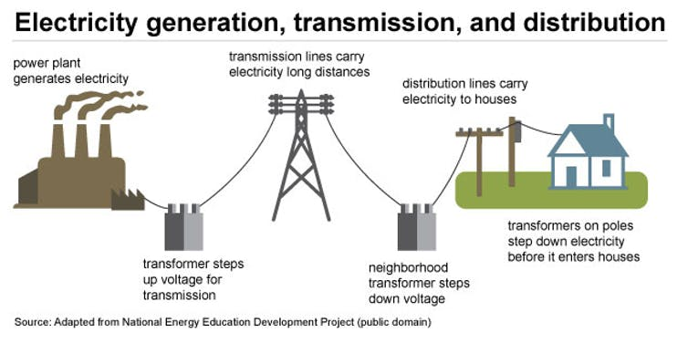 Infographic of the power grid - how electricity is generated, its transmission and distribution.