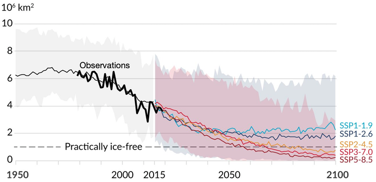 Line Chart Shows Sea Ice Declining Through The Century Unless Greenhouse Gas Emissions Are Reduced Quickly.