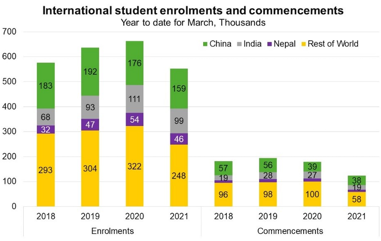Chart showing international student enrolments and commencements, 2018-2021