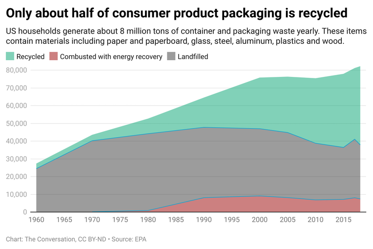A chart showing what amount of consumer product packing is recycled, combusted with energy recovery or landfilled.