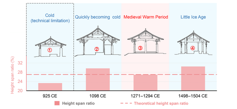 A graph depicting four different roof designs and height ratios according to warm and cold periods.