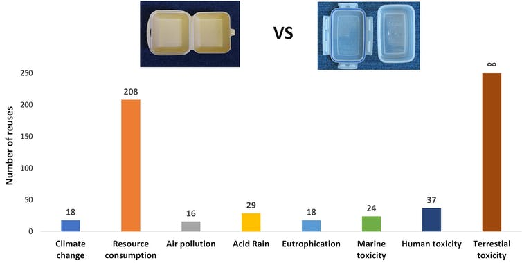 A bar chart showing the number of uses of a reusable container needed to equal the impacts of a single-use Styrofoam® container