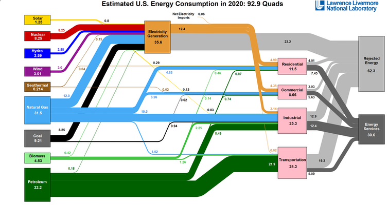Diagram showing U.S. energy consumption by fuel type and sector.