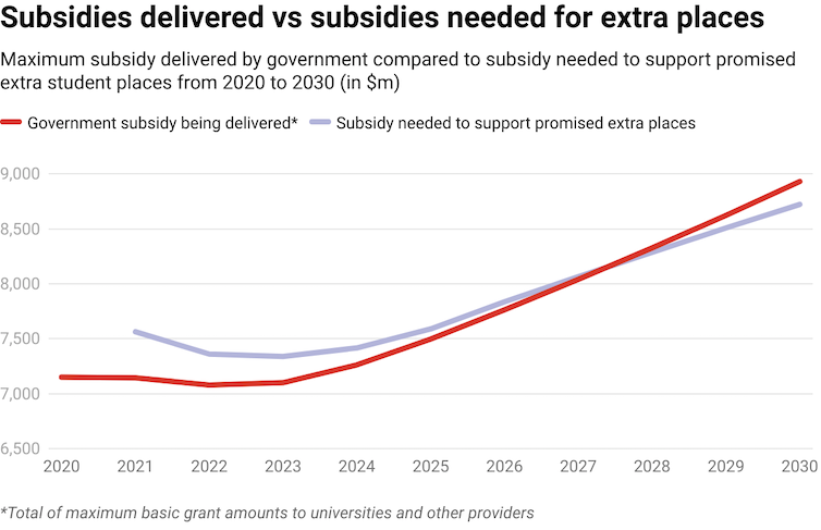 Chart showing total amount of Commonwealth subsidies of student places compared to amount needed to support promised extra places