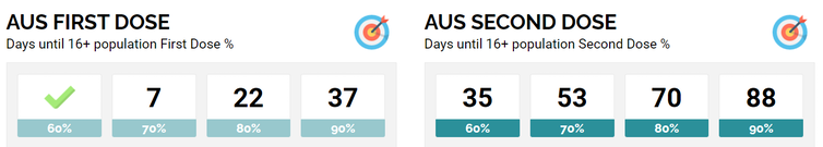 Graphic showing days until Australian vaccination targets reached
