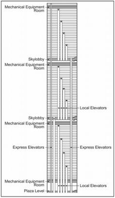 Graphic showing layout of elevators in the World Trade Center towers
