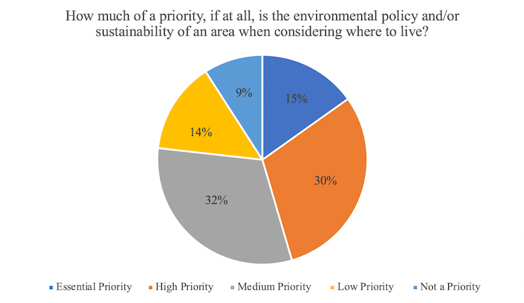 Graph Showing Priority Of Environmental Policy When Considering Where To Live