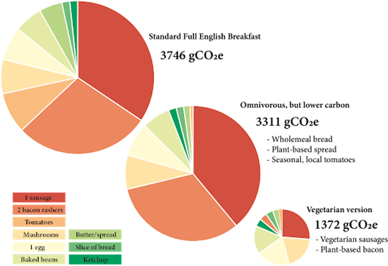 Three pie charts showing the carbon footprints of different breakfast varities