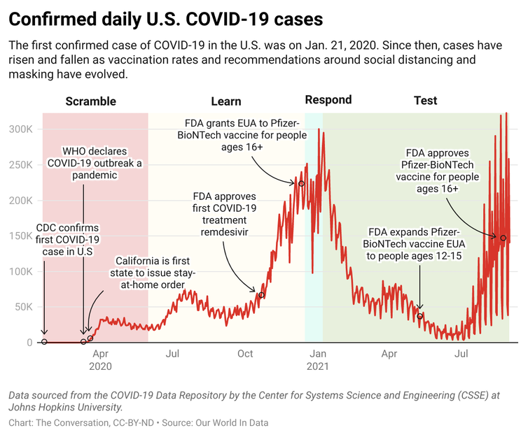 A chart showing the number of confirmed daily U.S. COVID-19 cases from January 2021 to August 2021.