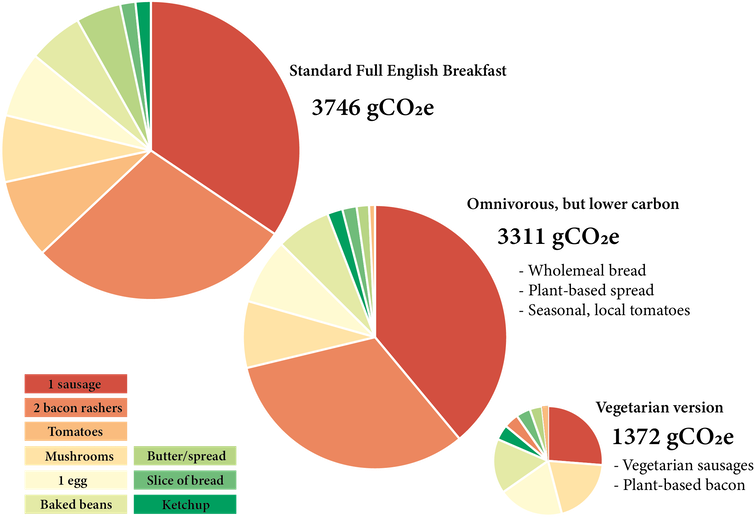 Three pie charts showing the carbon footprints of different breakfast varieties