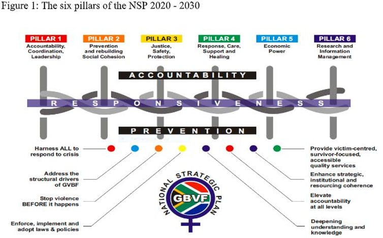 Graphic showing the six pillars of the South African government's plan to combat gender-based violence