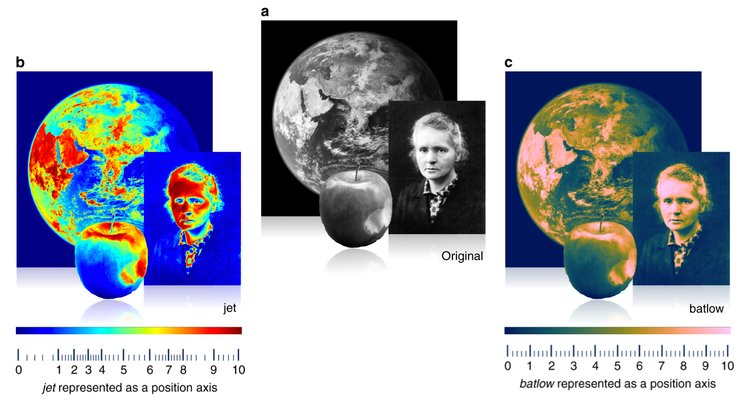 An apple, Marie Skodowska Curie, and the Earth are compared in three different color maps: Origin, Jet, and Batallo.