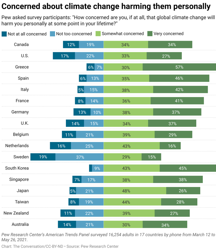 A graph showing the responses people in different countries had to the question, 'How concerned are you, if at all, that global climate change will harm you personally at some point in your lifetime?'