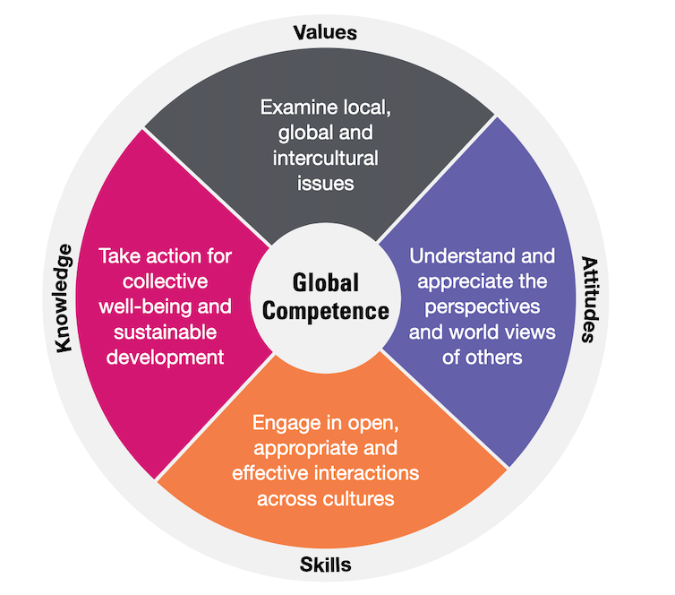Four dimensions of global competencies: