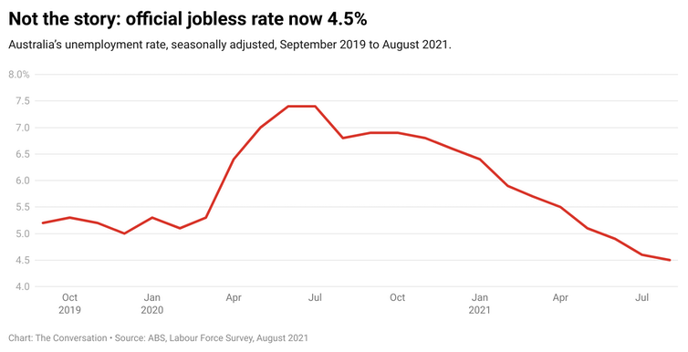 Just 4.5% jobless during lockdowns? The unemployment rate is now meaningless