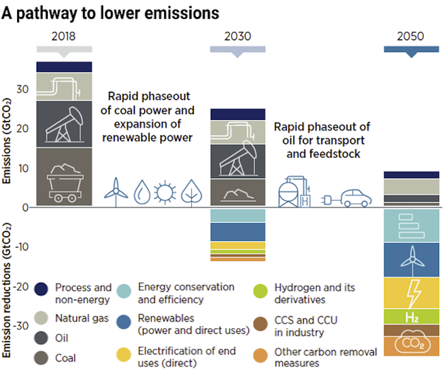 Illustration showing where to cut emissions soonest most efficiently