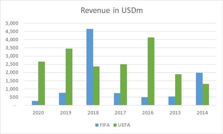 The image for the FIFA / UEFA revenue comparison.