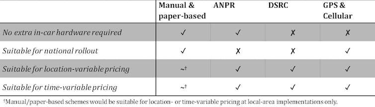 Tableau illustrant les différentes options technologiques de tarification routière