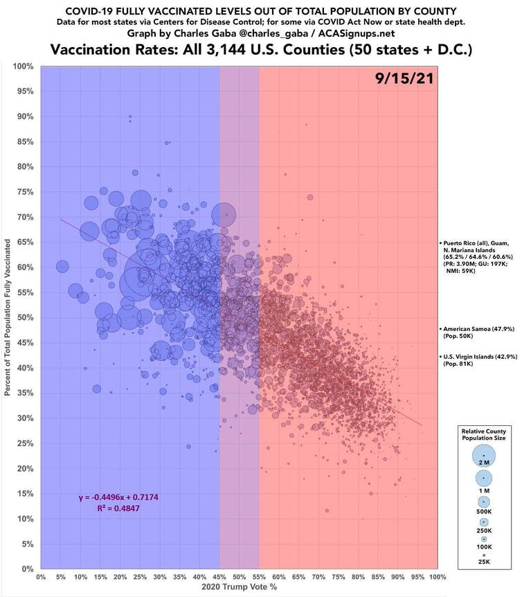 chart of vaccination levels and partisan lean of U.S. counties