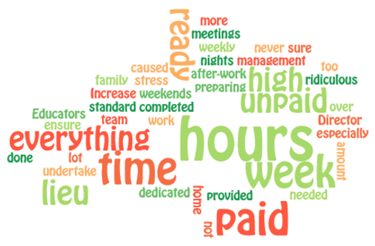 A wordcloud showing how often educators used various words in their comments about working extra hours during accreditation