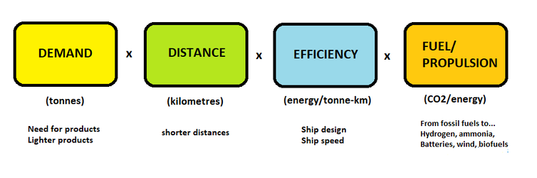 A diagram showing the factors affecting shipping emissions