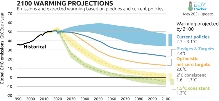 Chart showing temperature limits and emissions trajectories to reach them.
