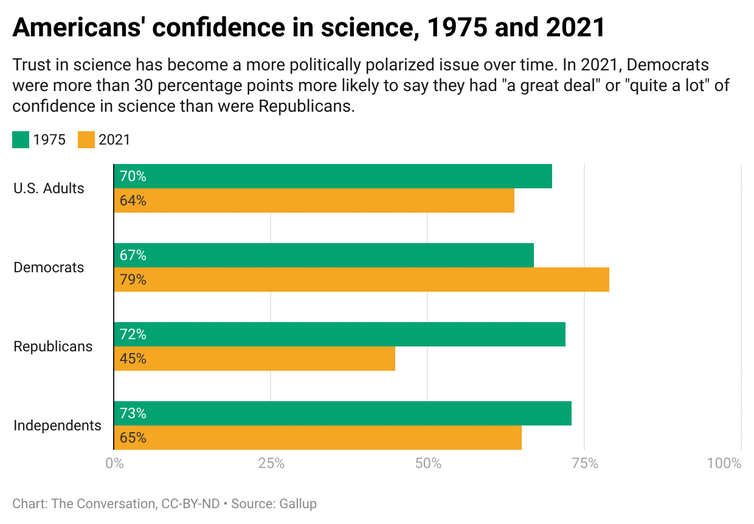 A chart showing how Americans' confidence in science has changed between 1975 and 2021. The chart shows statistics for U.S. adults, Democrats, Republicans, and Independents.